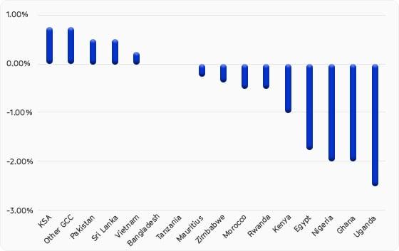 Feb-Chart